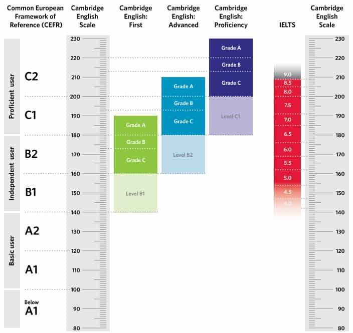 cambridge_english_scale Hi School Сертификатна подготовка по английски език